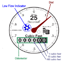 click for more info about reading your Water Meter