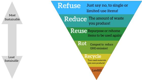 reduce pyramid