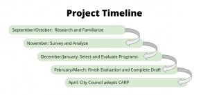 carp timeline